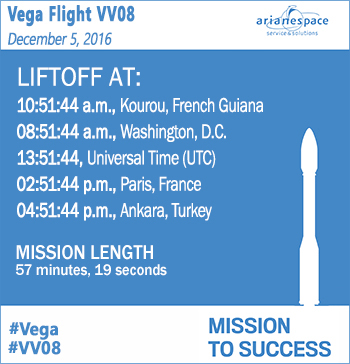 Launch window for Arianespace's Vega Flight VV08 with Turkey's GÖKTÜRK-1