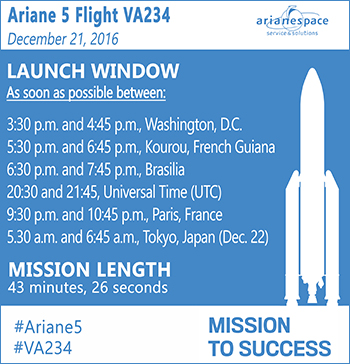 Launch window for Arianespace Flight VA234 with Star One D1 and JCSAT-15