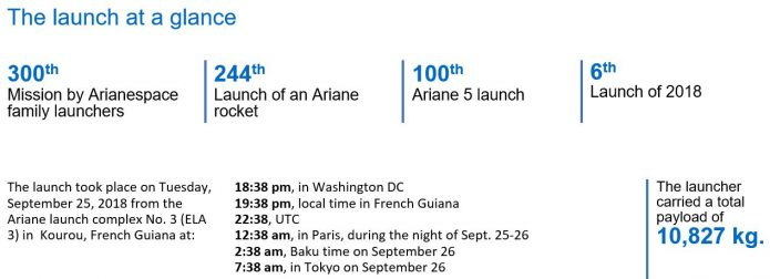 100th Ariane 5 launch a success, orbiting two satellites for